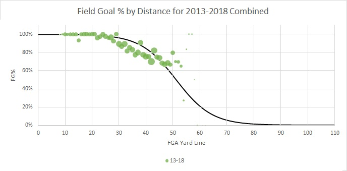 Fitted Curve Combined CFL Field Goal % By Distance 2013-18